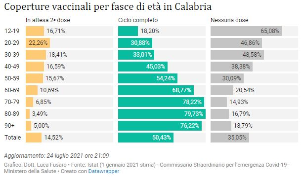 Coperture vaccinali per fasce di età in Calabria