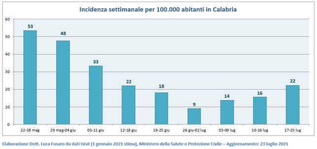 Incidenza settimanale per 100.000 abitanti in Calabria
