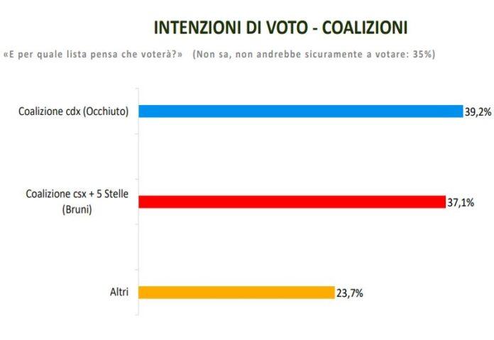 sondaggio voto calabria