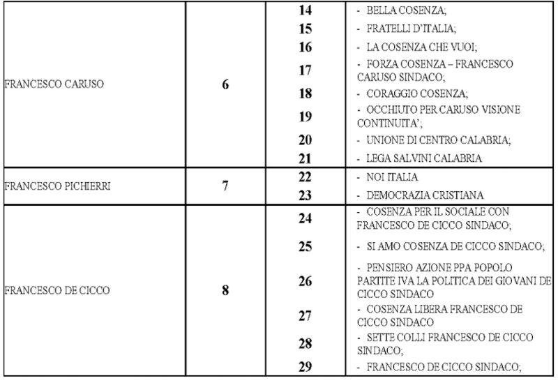 candidati sindaco liste