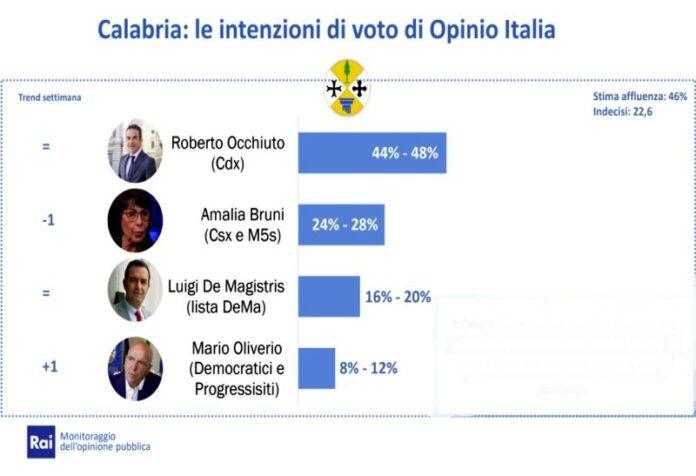 sondaggio elezioni regionali 2021 Occhiuto in testa